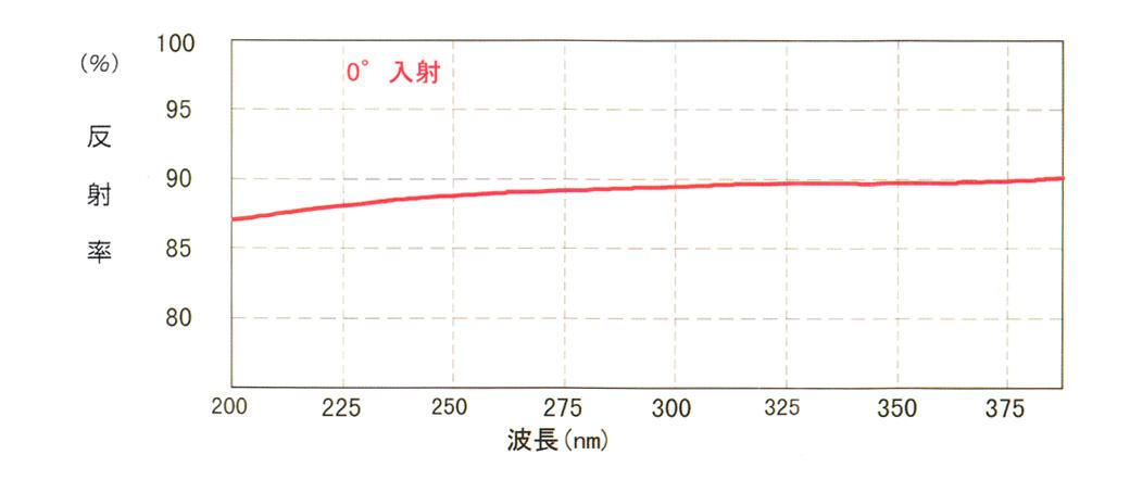 UV用アルミコーティング(CC)の反射特性(ティピカル)