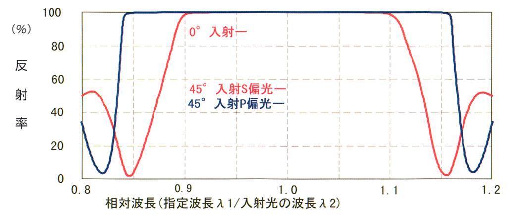 誘電体多層膜ミラーコーディングの反射特性(ティピカル)